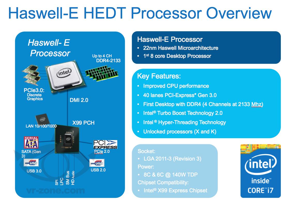 Haswell-E mit X99-Chipsatz
