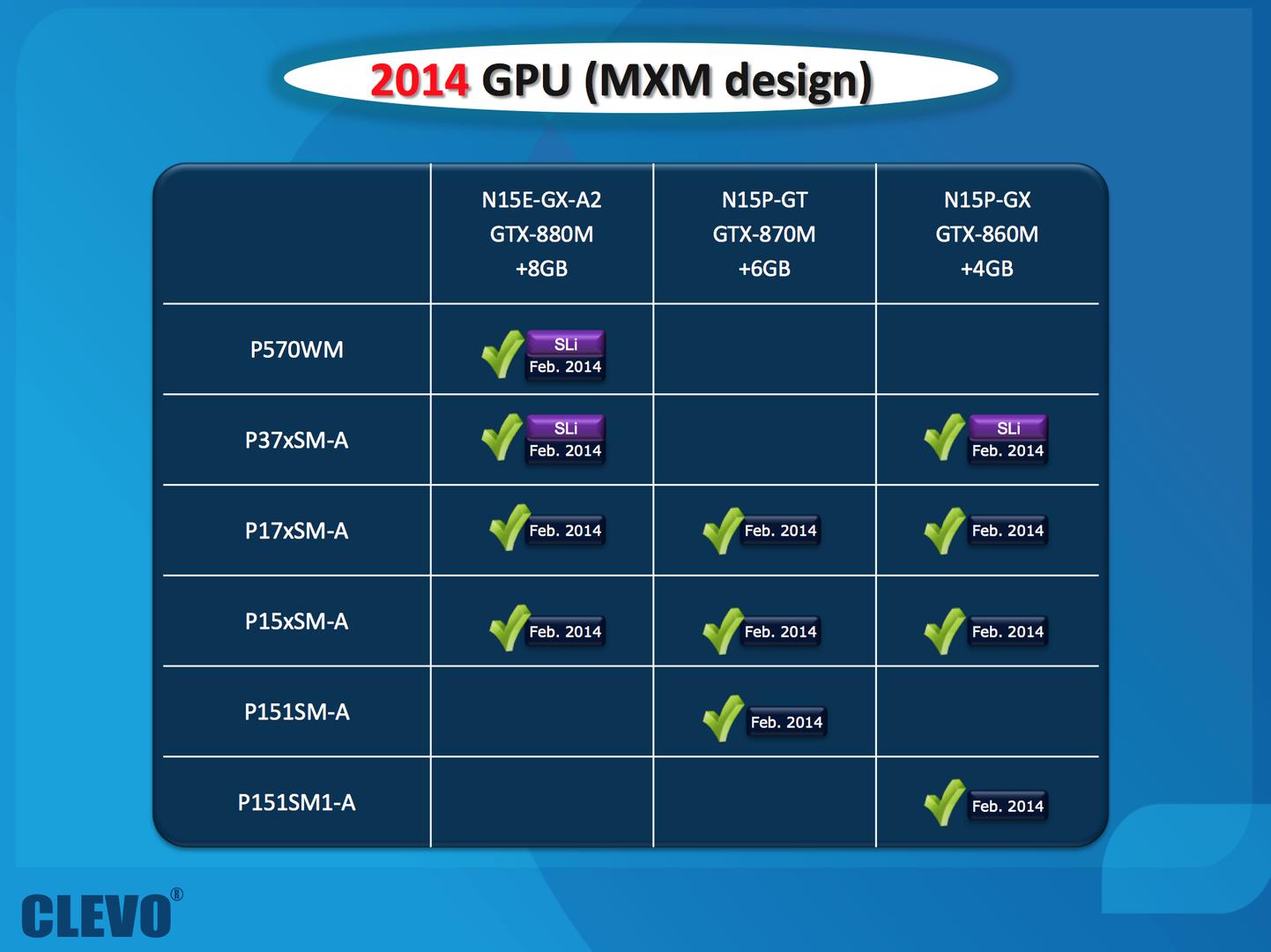 Nvidia GeForce GTX 880M, GTX 870M und GTX 860M