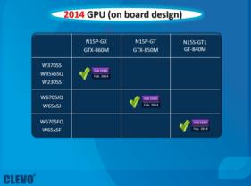 Nvidia GeForce GTX 860M, GTX 850M und GT 840M