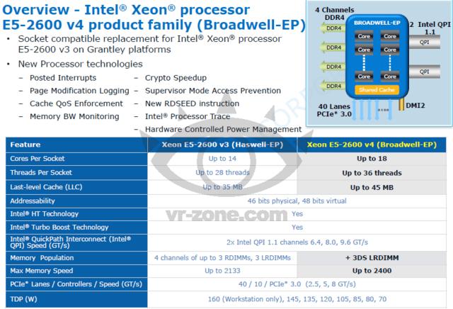 Intels Broadwell-EP im Vergleich zu Haswell-EP