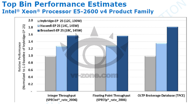 Geschätzte Performancesteigerungen