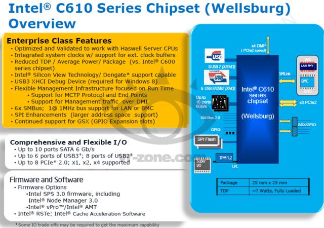 Chipsatzüberblick für Intels C610