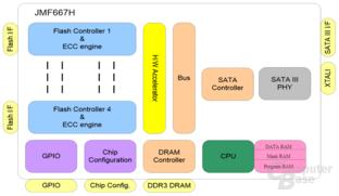 Blockdiagramm JMicron JMF667H