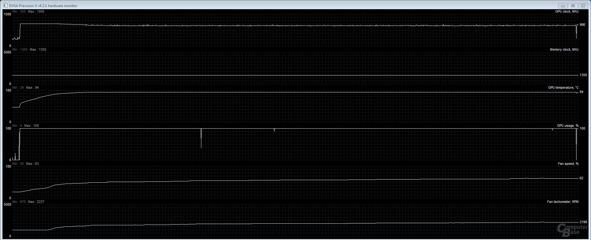 Analyse des Quiet-Modus über 30 Minuten