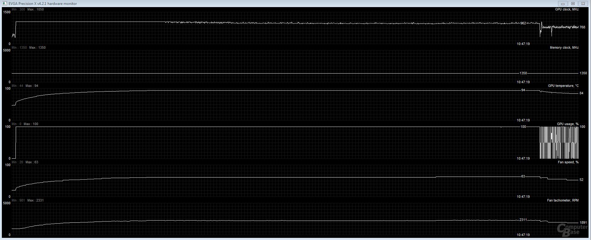Performance-Modus nach 30 Minuten bei 962 MHz Takt und 2.300 U/min
