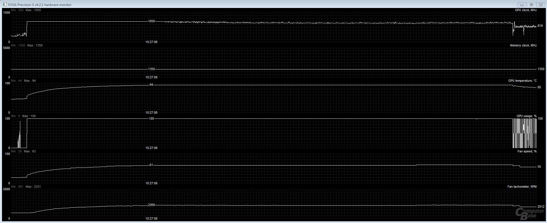 Performance-Modus erreicht nach 8 Minuten 94 Grad