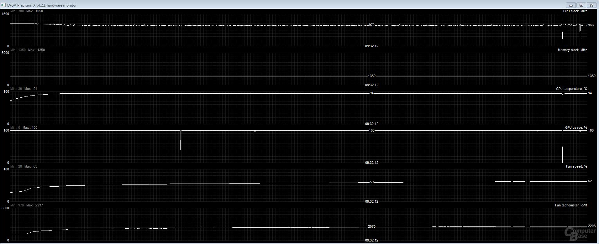 Quiet-Modus: nach 20 Minuten bei 972 MHz und knapp 2.100 U/min