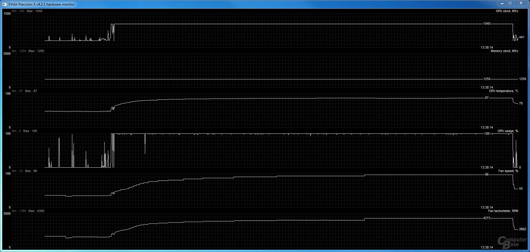 Uber-Modus der Gigabyte Radeon R9 290X mit aggressiven Lüfterdrehzahlen