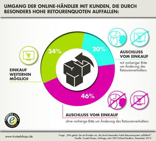 Umgang von Online-Händlern mit Hochretournierern