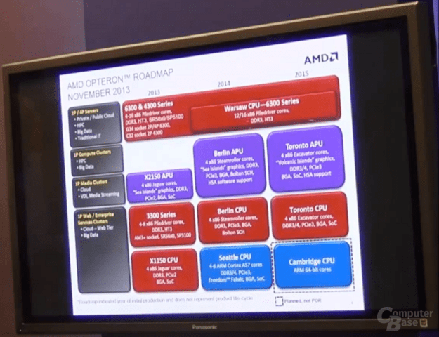 Server-Roadmap von AMD (November 2013)