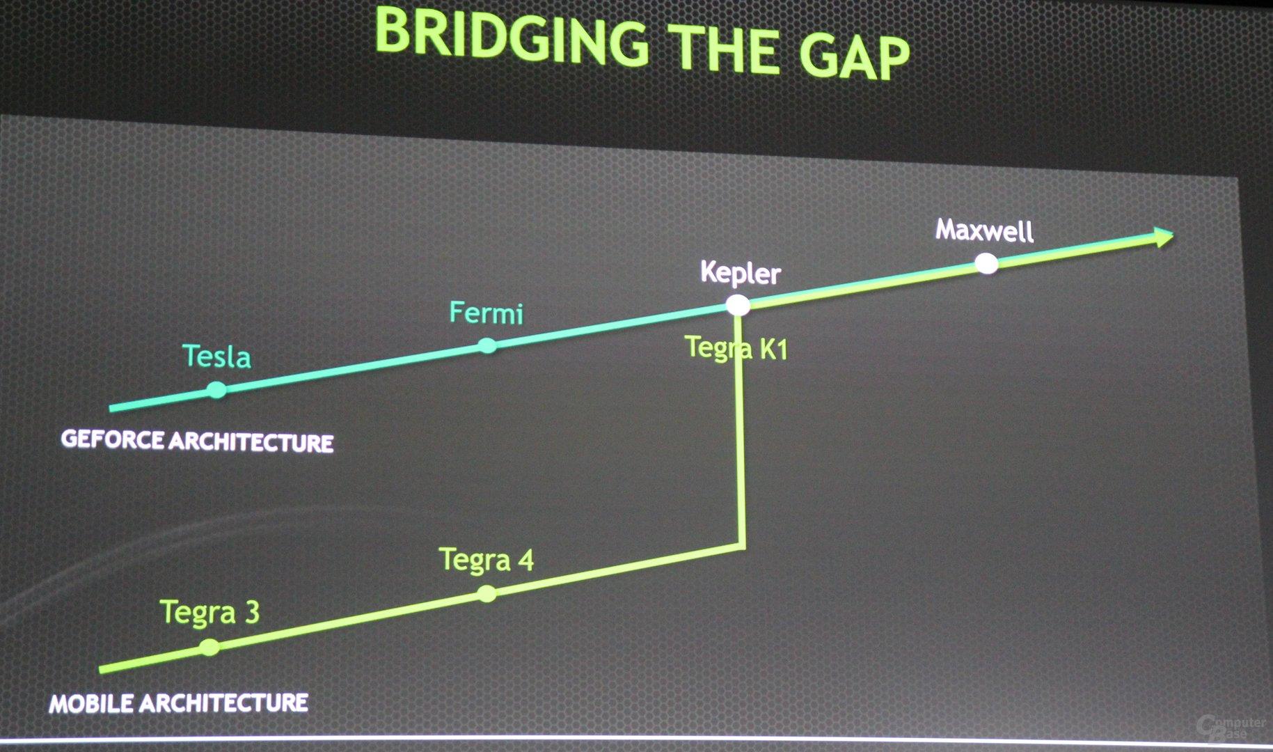 Nvidia enthüllt Tegra K1