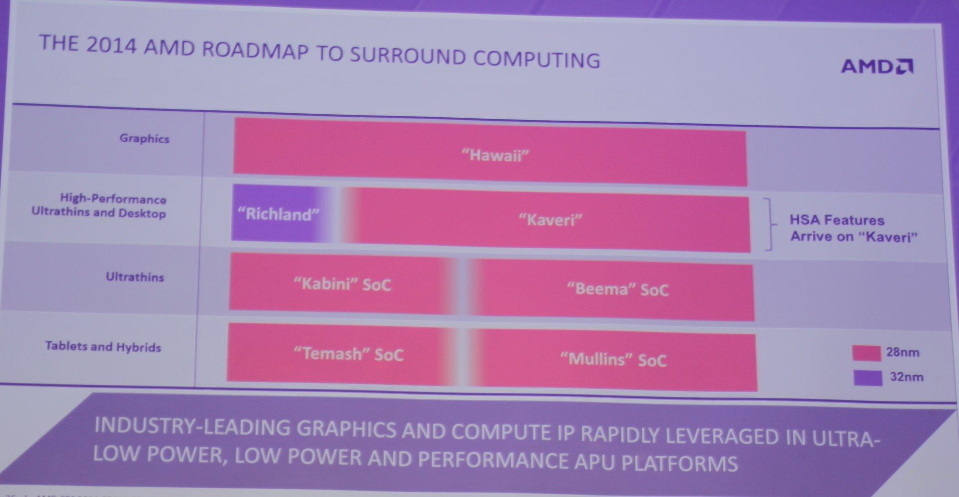 AMD zeigt bekannte Roadmap