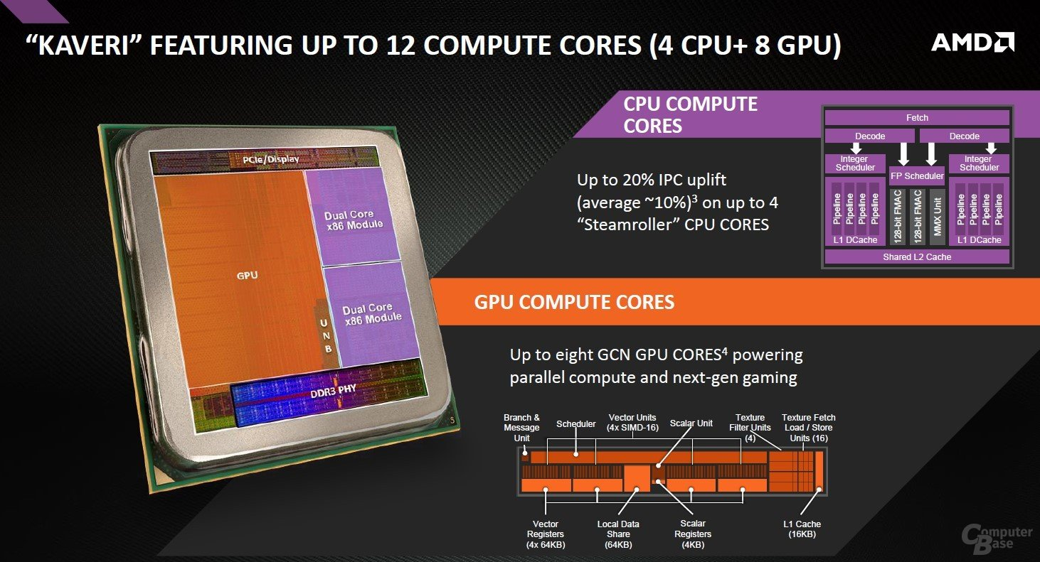 Zehn Prozent mehr CPU-Leistung im Schnitt