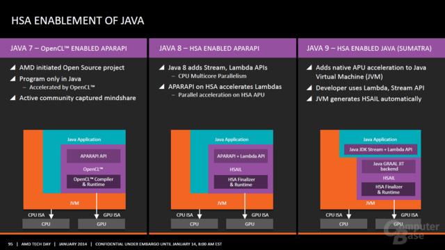 """""""AMD Kaveri""""-Präsentation"""