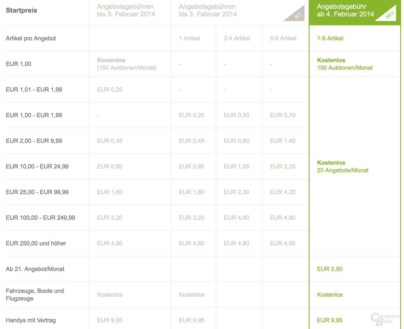 eBays neues Gebührenmodell für private Nutzer ab 4. Februar 2014