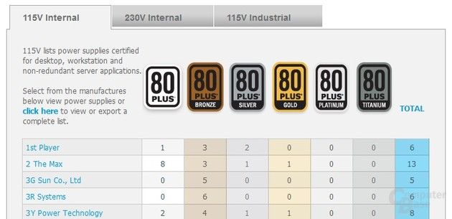 Liste zertifizierter Netzteile