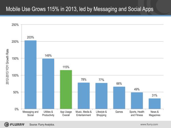 Zunahme der Nutzung von Apps, aufgeteilt nach Kategorien