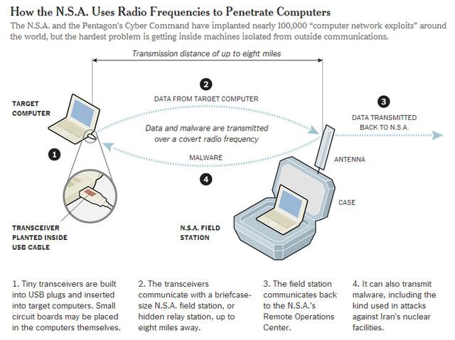 Funktionsweise des NSA-Programms Quantum