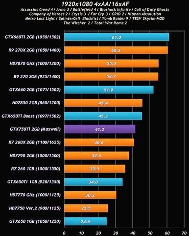 Angebliche Benchmarks der GeForce GTX 750 Ti