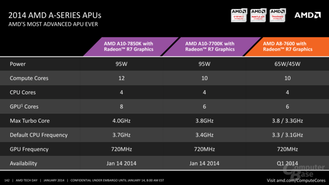 "AMD: Alle Kaveri mit ""Radeon R7 Graphics"""