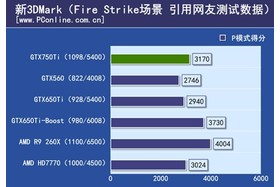 GeForce GTX 750 Ti im 3DMark FireStrike