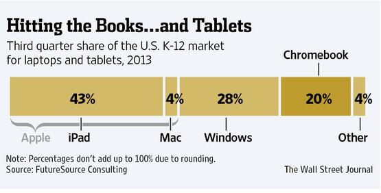 K-12-Markt in den USA