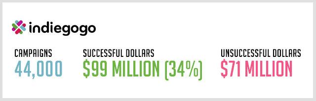 Indiegogo-Statistiken (inoffiziell)