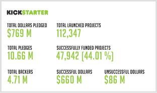 Kickstarter-Statistiken (offiziell)