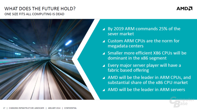 AMDs Ambitionen