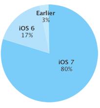 Aktuelle Verbreitung von iOS-Versionen