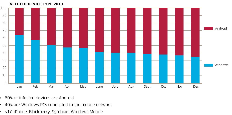 Infektionen in mobilen Netzen