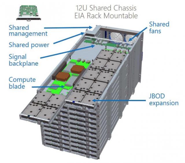 Microsoft Server Design