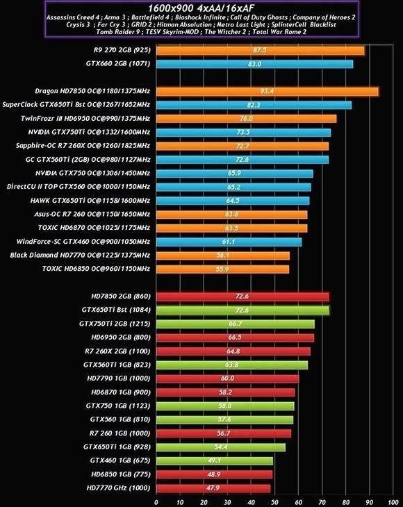 Nvidia GeForce GTX 750 Benchmarks