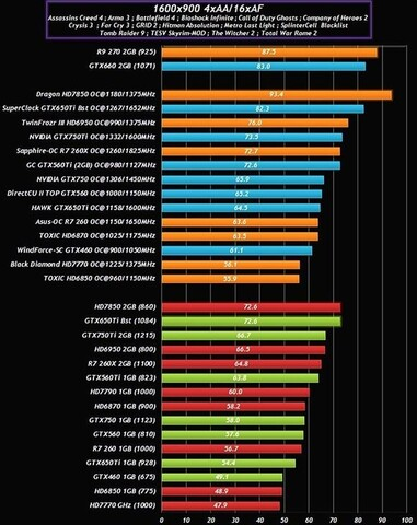 Nvidia GeForce GTX 750 Benchmarks