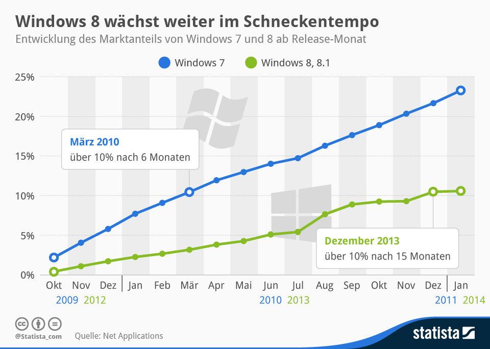 Marktanteilentwicklung von Windows 8 und 8.1