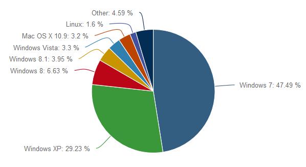 Marktanteile von Betriebssystemen im Januar 2014