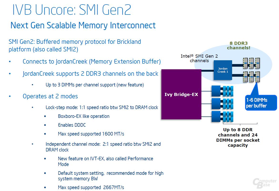 Ivy Bridge-EX – Speichercontroller