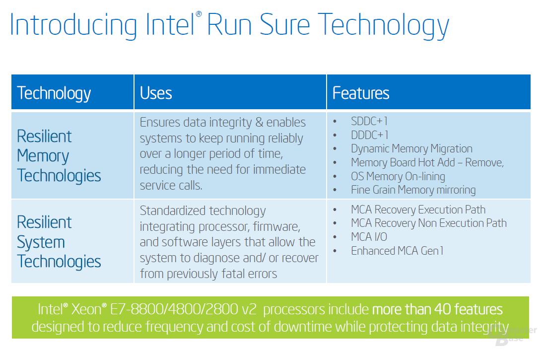 Intel Run Sure Technology