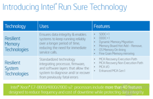 Intel Run Sure Technology