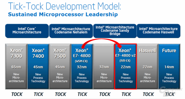 Tick-Tock-Modell im EX-Server-Segment