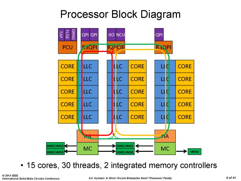 Block-Diagramm der 15-Kern-CPU
