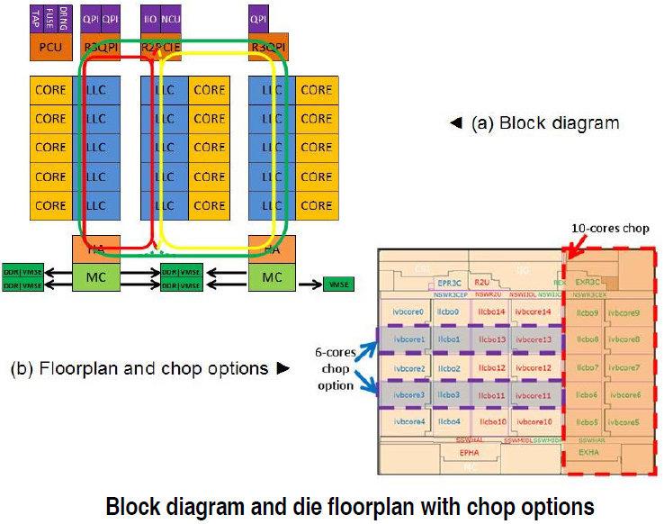 Block-Diagramm und Kürzungsoptionen