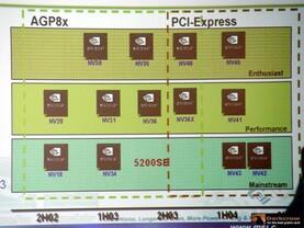 nVidia Grafikchip-Produktroadmap