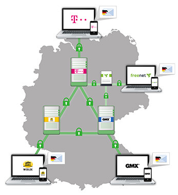 "Initiative ""E-Mail made in Germany"""