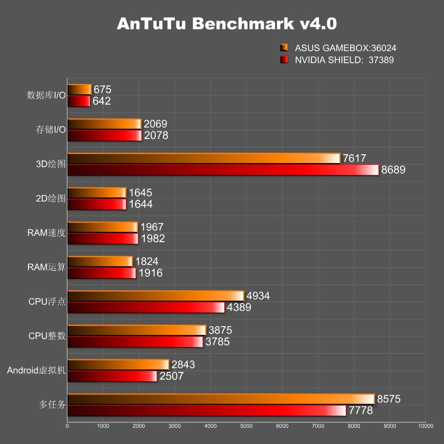 Gamebox Benchmark