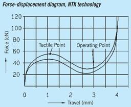 Kraftdiagramm der NTK-Schalter (20 Millionen Anschläge)