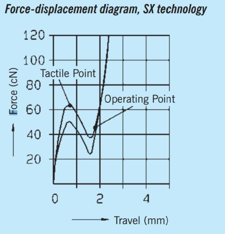 Kraftdiagramm der SX-Schalter