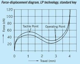 Kraftdiagramm der LPK-Schalter