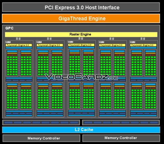 Nvidias Maxwell-GPU GM107 im Schema