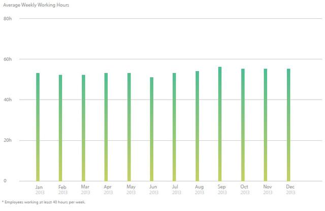 Apple Fortschrittsbericht: Wöchentliche Arbeitszeit bei Fertigern
